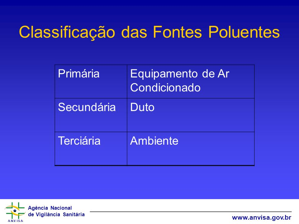 Classificação das Fontes Poluentes