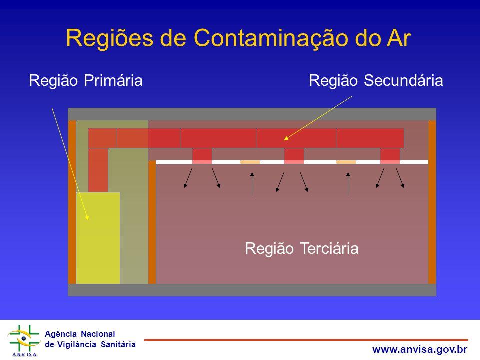 Regiões de Contaminação do Ar