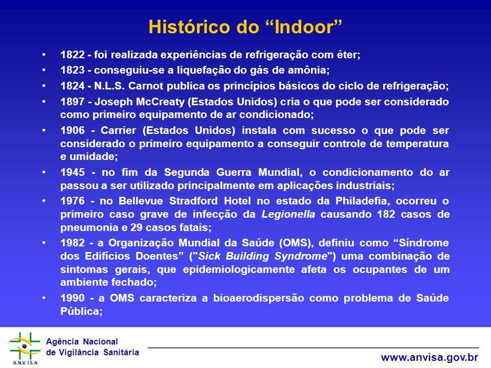 Histórico do Indoor 1822 - foi realizada experiências de refrigeração com éter; 1823 - conseguiu-se a liquefação do gás de amônia;