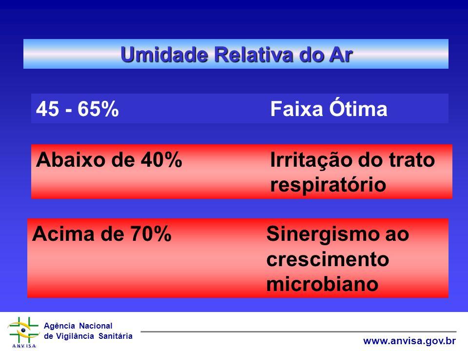 Umidade Relativa do Ar 45 - 65% Faixa Ótima. Abaixo de 40% Irritação do trato respiratório.