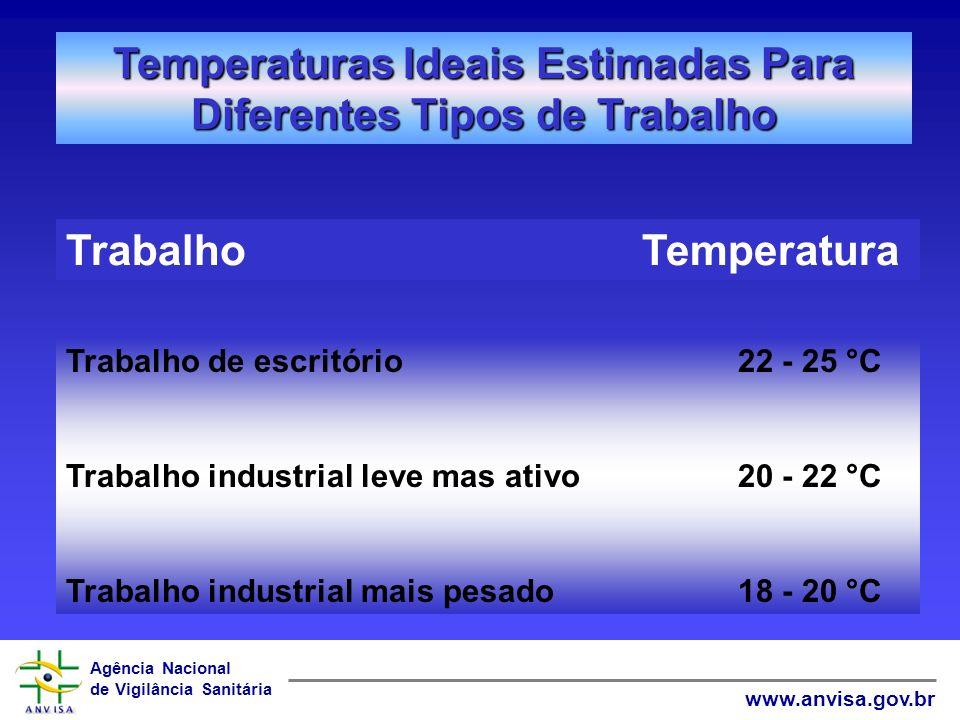 Temperaturas Ideais Estimadas Para Diferentes Tipos de Trabalho