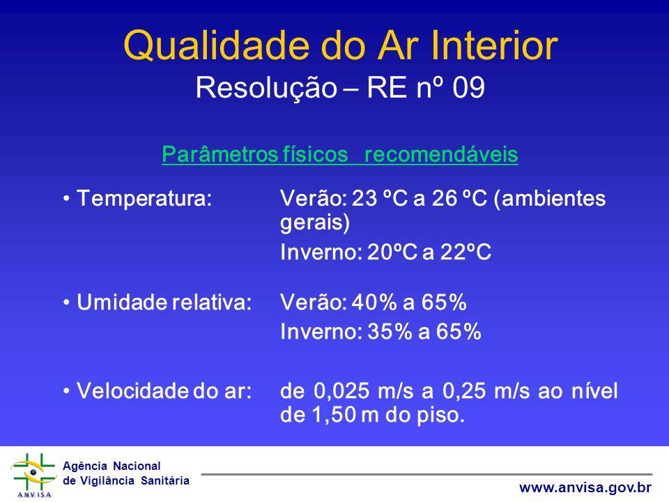 Qualidade do Ar Interior Resolução – RE nº 09 Parâmetros físicos recomendáveis