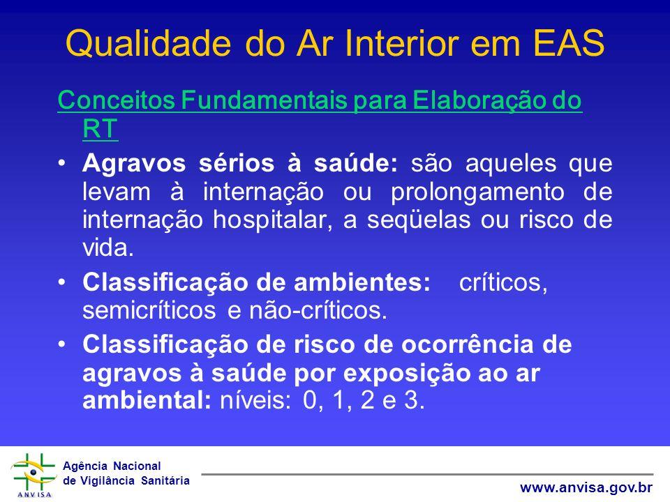 Qualidade do Ar Interior em EAS