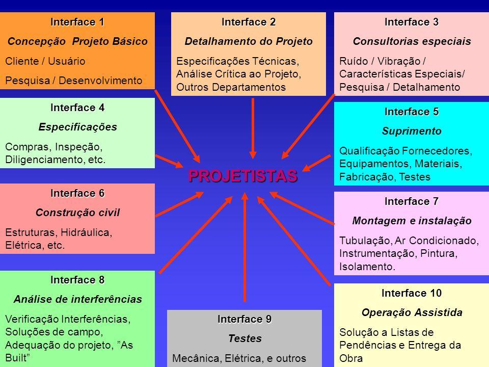 PROJETISTAS Interface 1 Concepção Projeto Básico Cliente / Usuário