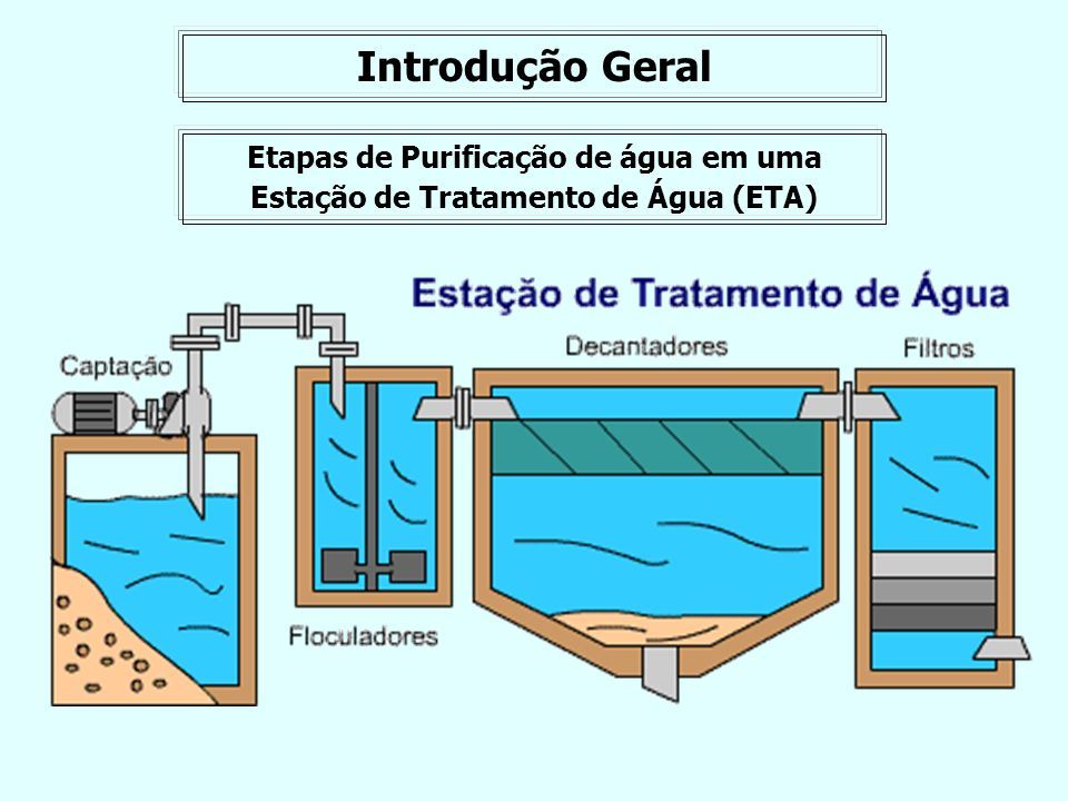Introdução Geral Etapas de Purificação de água em uma Estação de Tratamento de Água (ETA)