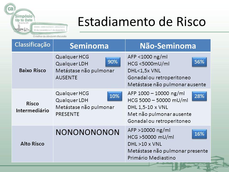 Estadiamento de Risco Seminoma Não-Seminoma NONONONONON Classificação