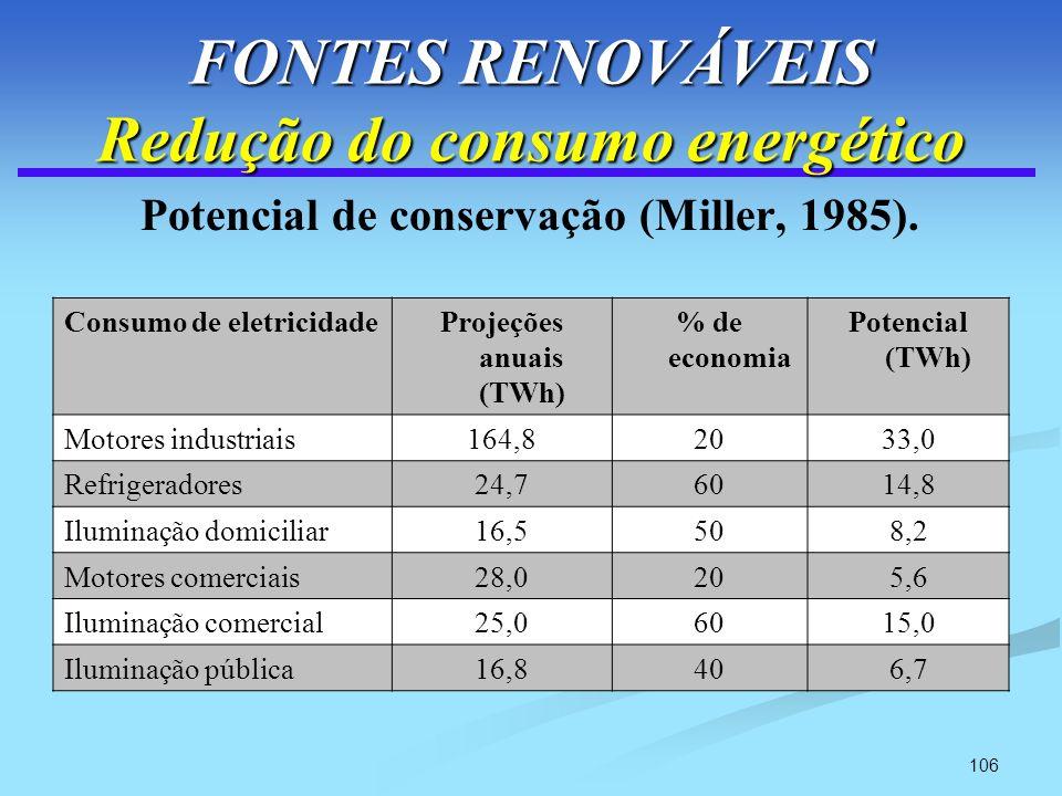 FONTES RENOVÁVEIS Redução do consumo energético
