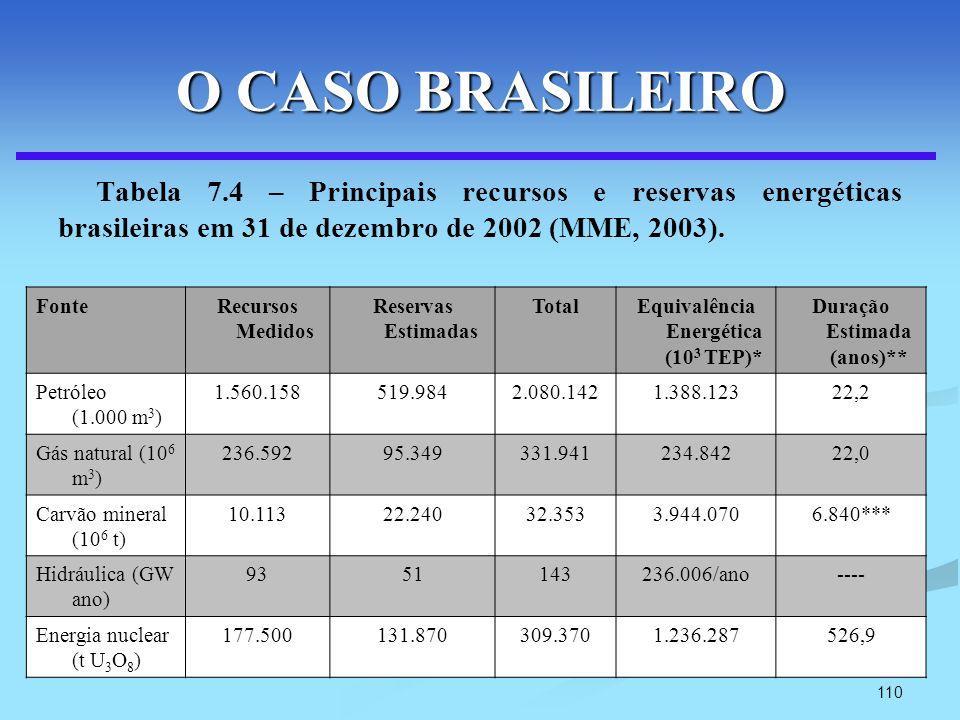 Equivalência Energética (103 TEP)* Duração Estimada (anos)**