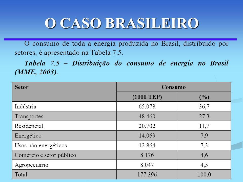 O CASO BRASILEIRO O consumo de toda a energia produzida no Brasil, distribuído por setores, é apresentado na Tabela 7.5.