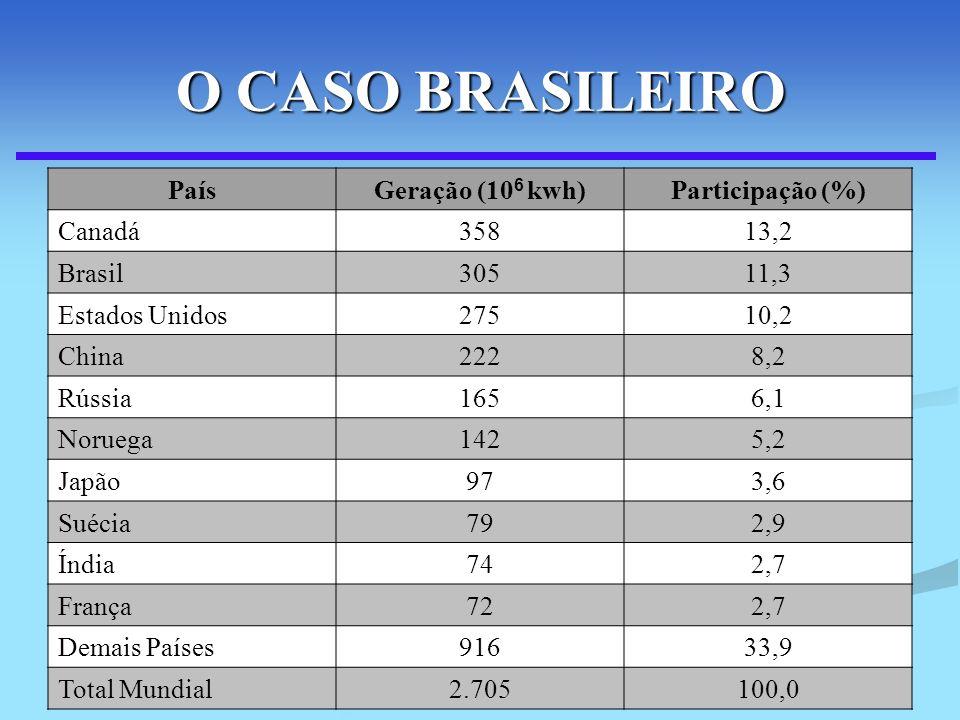 O CASO BRASILEIRO País Geração (106 kwh) Participação (%) Canadá 358
