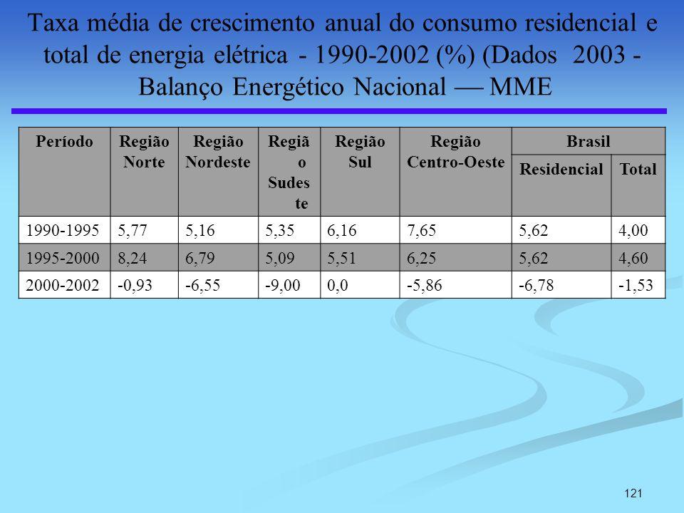 Taxa média de crescimento anual do consumo residencial e total de energia elétrica - 1990-2002 (%) (Dados 2003 - Balanço Energético Nacional  MME