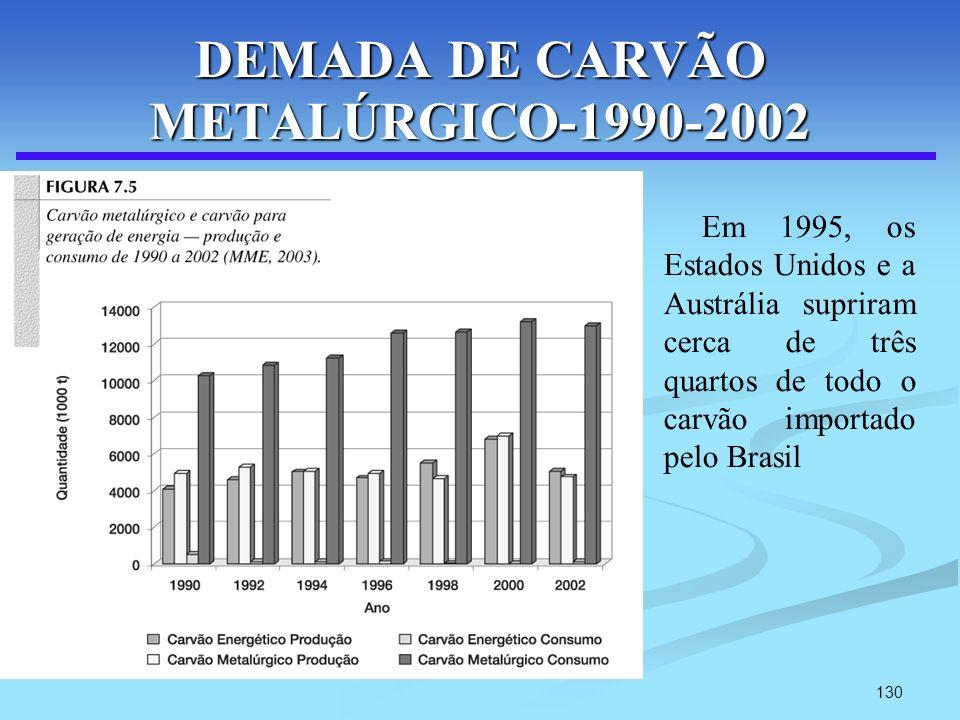 DEMADA DE CARVÃO METALÚRGICO-1990-2002