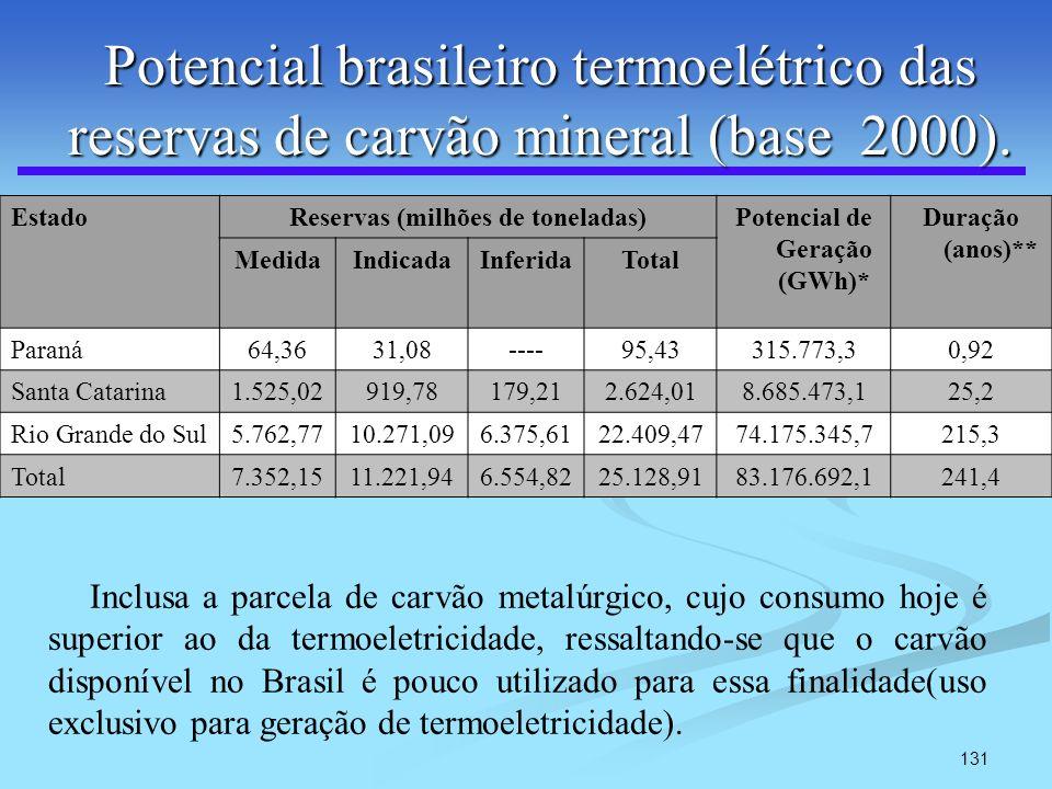 Reservas (milhões de toneladas) Potencial de Geração (GWh)*