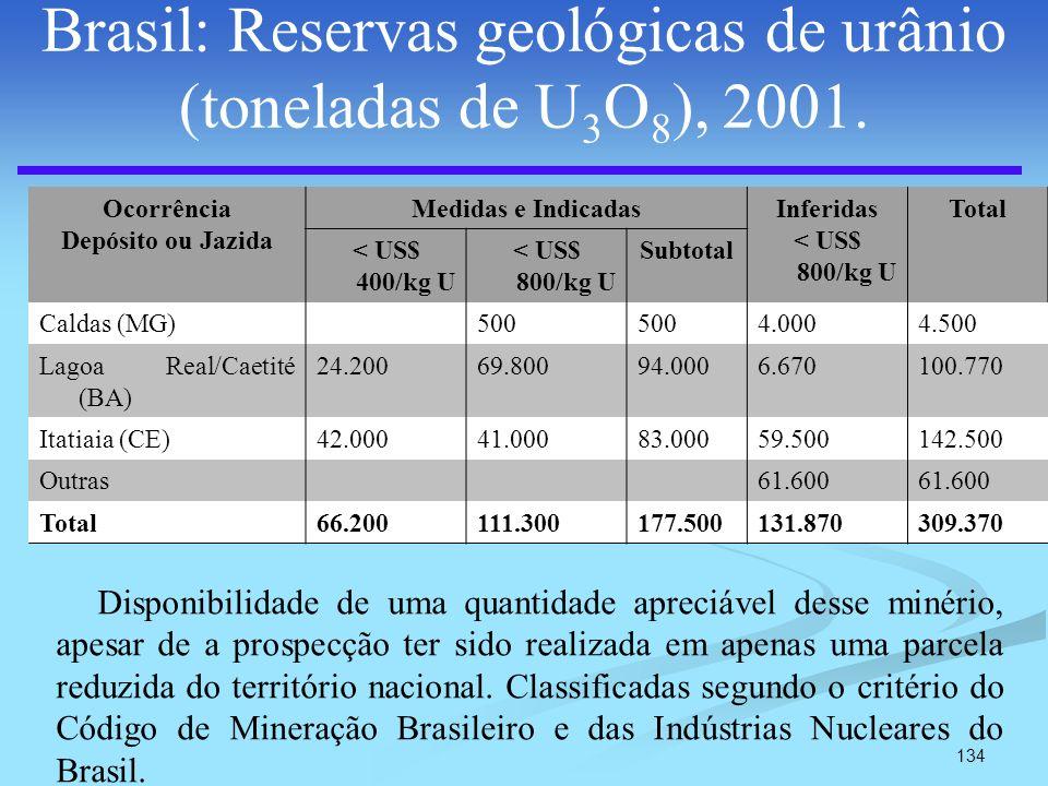 Brasil: Reservas geológicas de urânio (toneladas de U3O8), 2001.