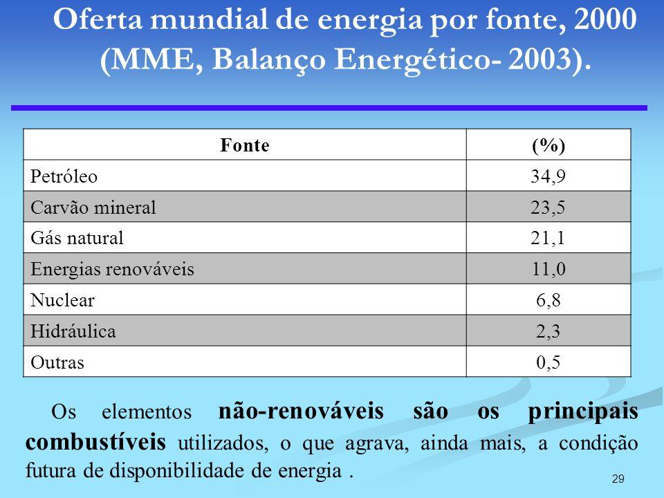 Oferta mundial de energia por fonte, 2000 (MME, Balanço Energético- 2003).