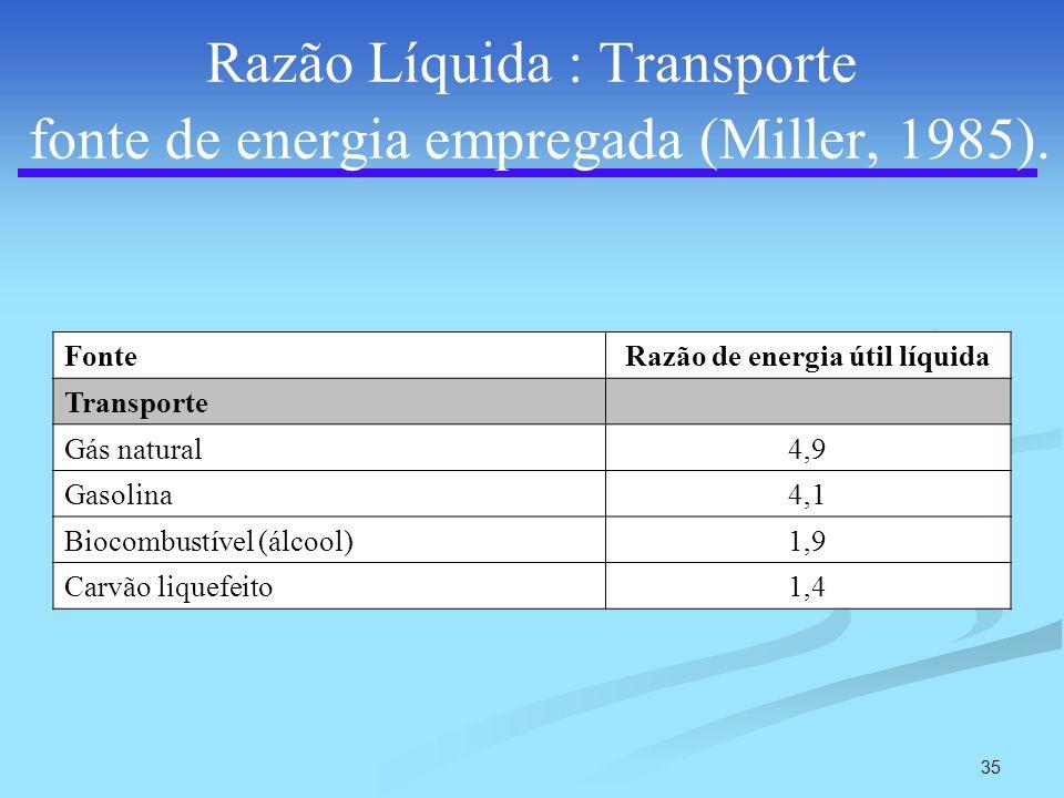 Razão Líquida : Transporte fonte de energia empregada (Miller, 1985).