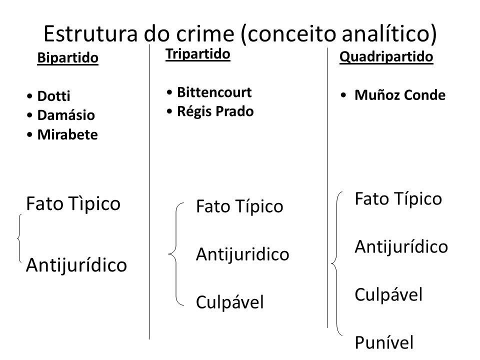 Estrutura do crime (conceito analítico)