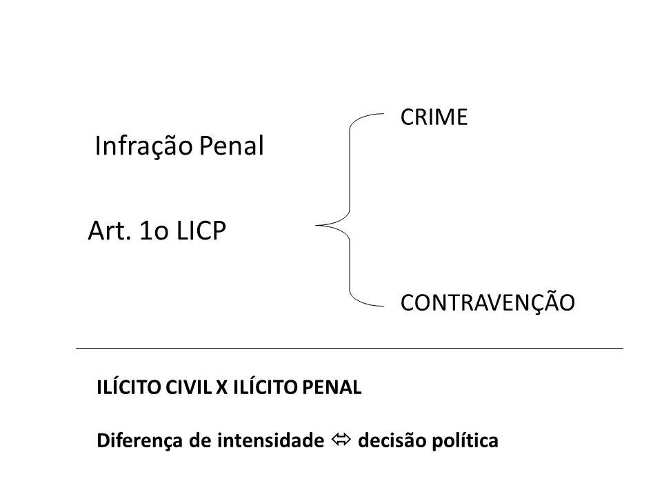 Infração Penal Art. 1o LICP CRIME CONTRAVENÇÃO