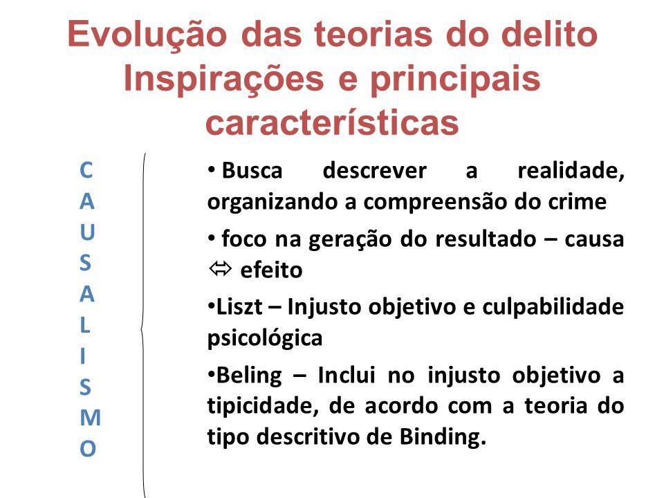 Evolução das teorias do delito Inspirações e principais características