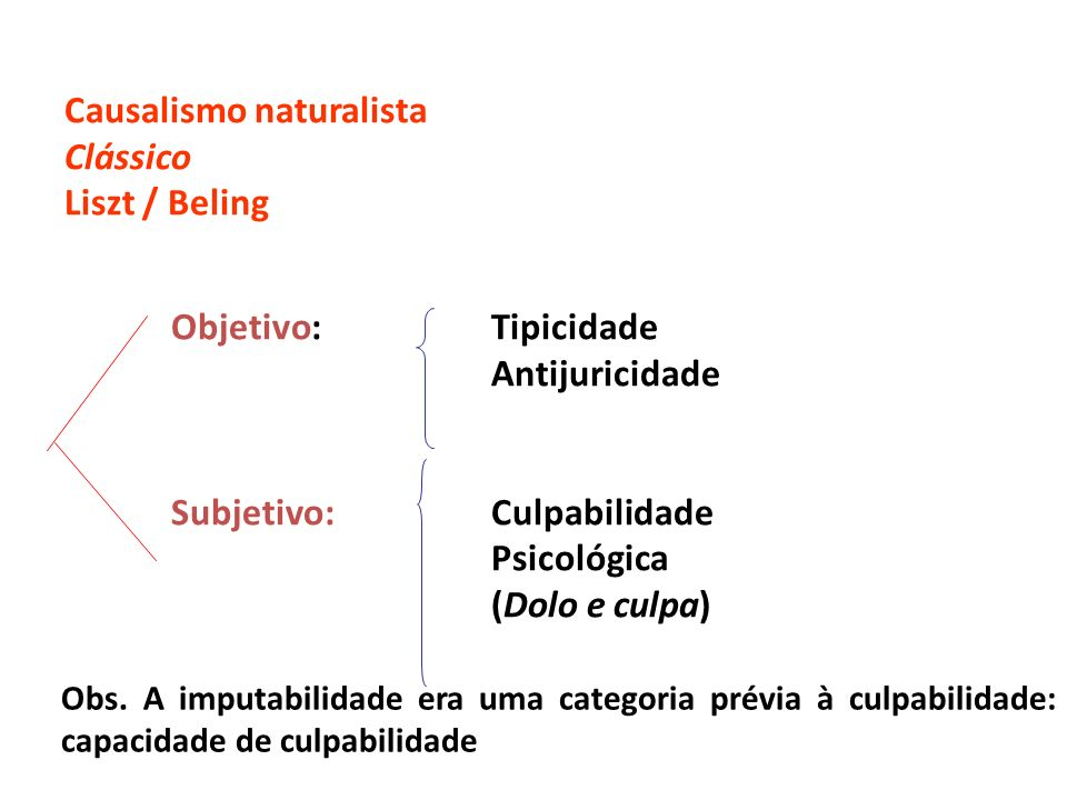 Causalismo naturalista Clássico Liszt / Beling