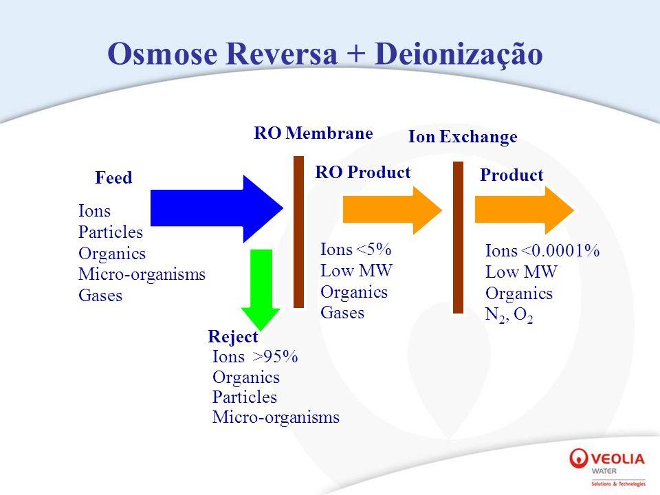Osmose Reversa + Deionização