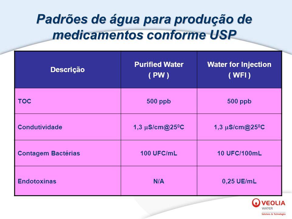 Padrões de água para produção de medicamentos conforme USP