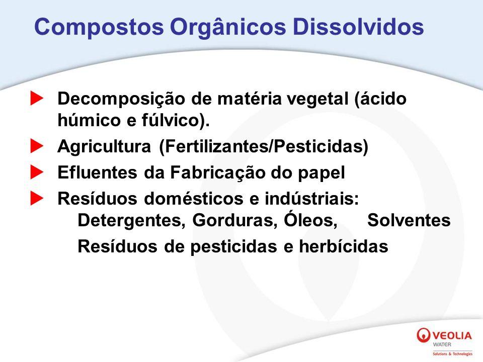 Compostos Orgânicos Dissolvidos
