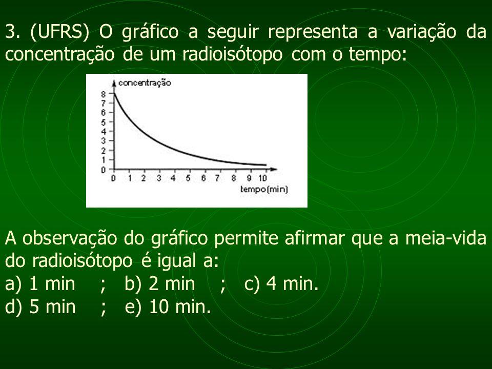 3. (UFRS) O gráfico a seguir representa a variação da concentração de um radioisótopo com o tempo: