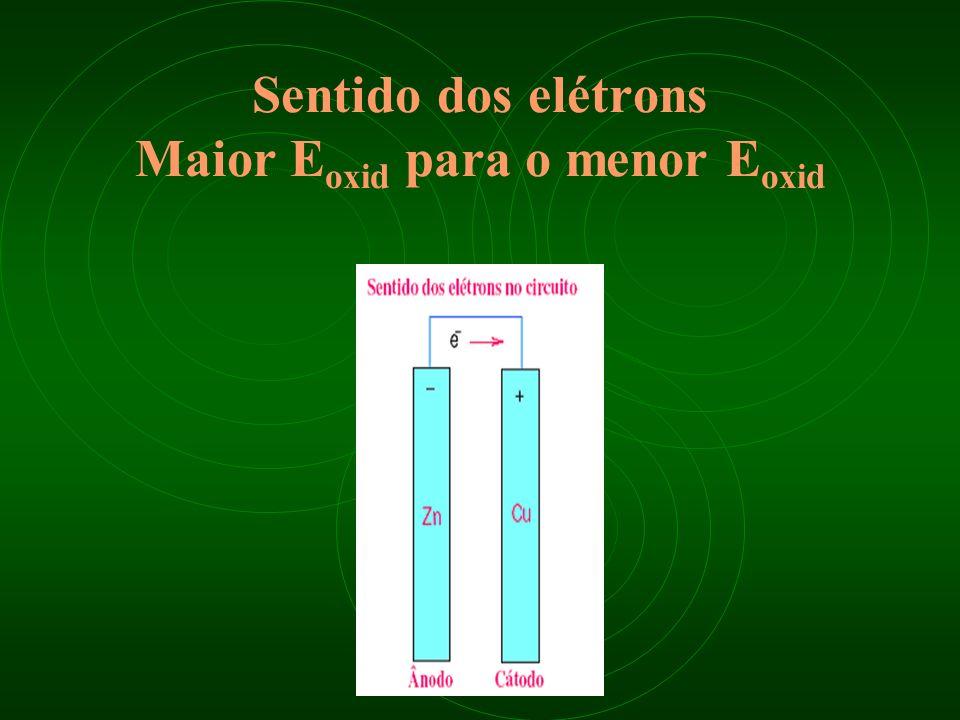 Sentido dos elétrons Maior Eoxid para o menor Eoxid