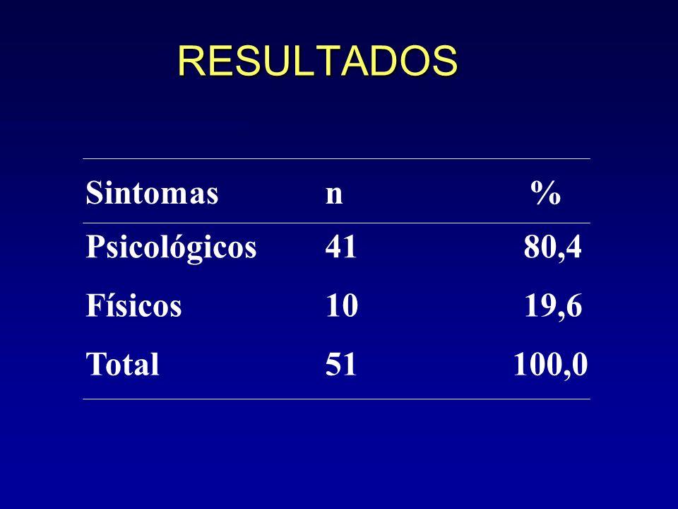 RESULTADOS Sintomas n % Psicológicos 41 80,4 Físicos 10 19,6 Total 51