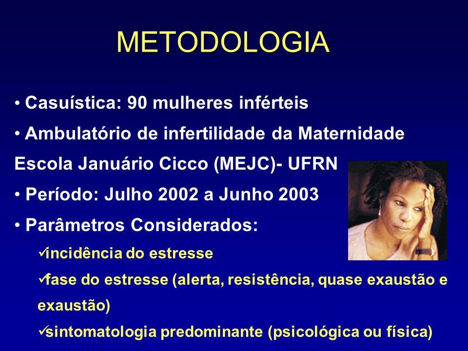 METODOLOGIA Casuística: 90 mulheres inférteis