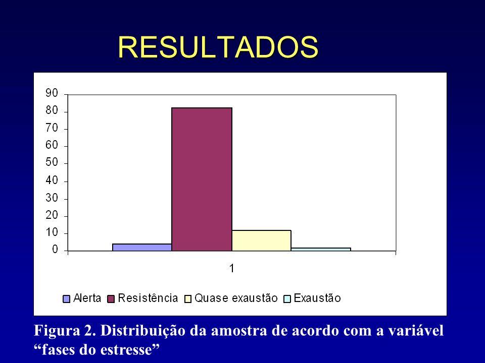 RESULTADOS Figura 2. Distribuição da amostra de acordo com a variável fases do estresse