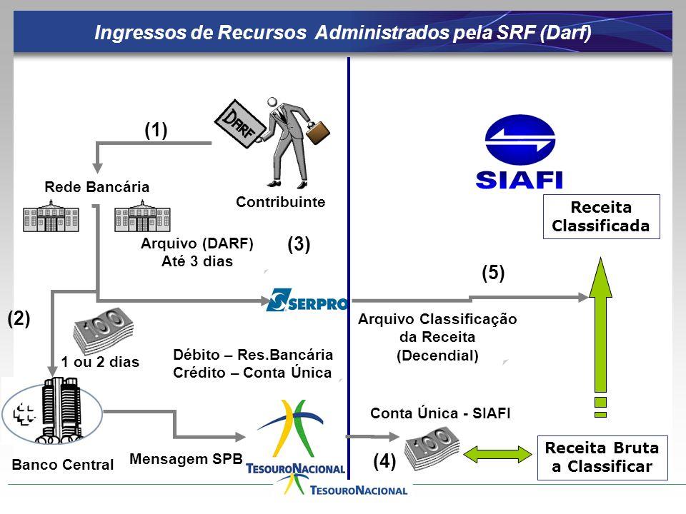 Ingressos de Recursos Administrados pela SRF (Darf)