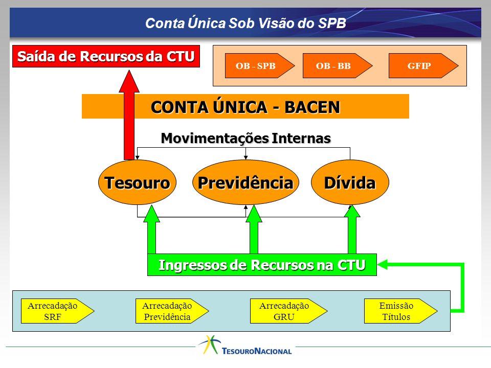 Conta Única Sob Visão do SPB Saída de Recursos da CTU