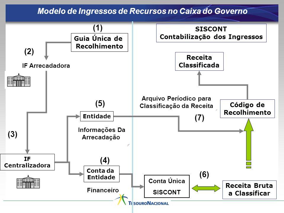 Modelo de Ingressos de Recursos no Caixa do Governo