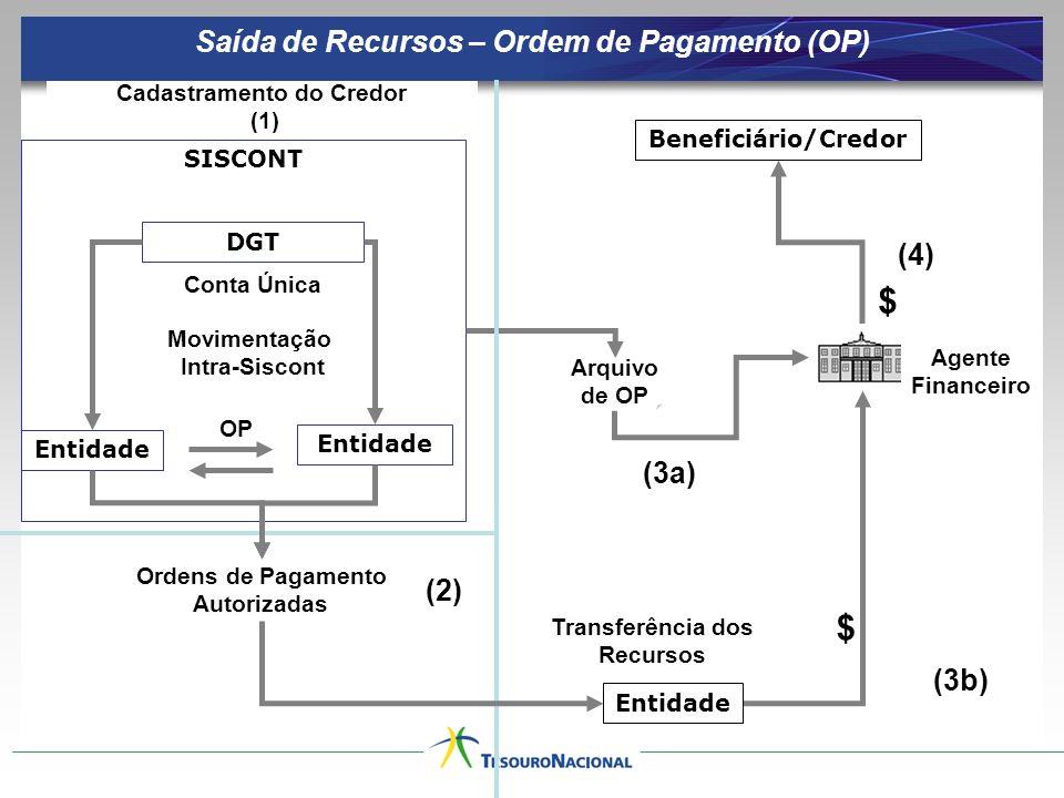 $ $ Saída de Recursos – Ordem de Pagamento (OP) (4) (3a) (2) (3b)