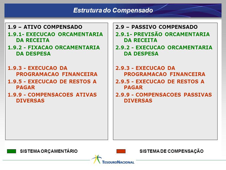 Estrutura do Compensado SISTEMA DE COMPENSAÇÃO