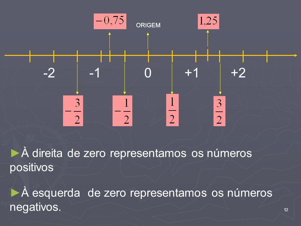 -2 -1 +1 +2 À direita de zero representamos os números positivos