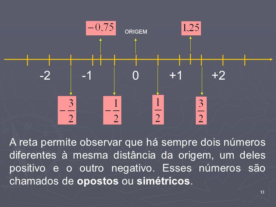 ORIGEM -2. -1. +1. +2.