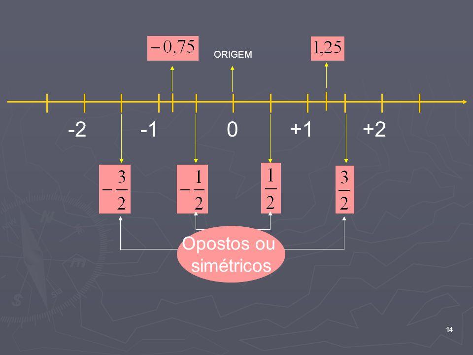 ORIGEM -2 -1 +1 +2 Opostos ou simétricos