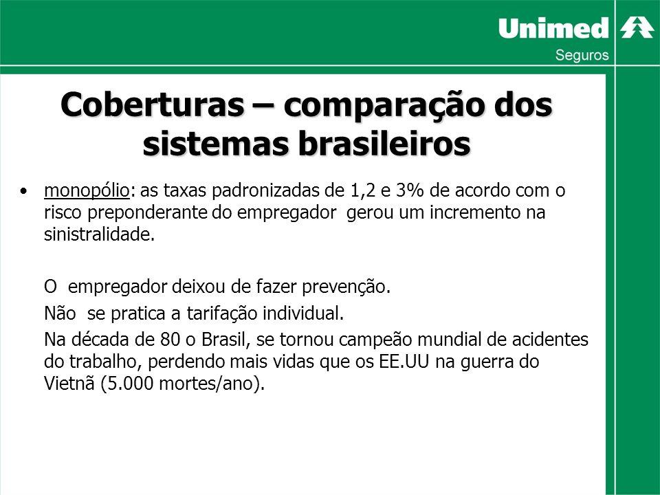 Coberturas – comparação dos sistemas brasileiros