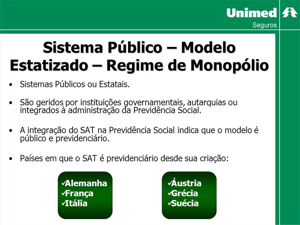 Sistema Público – Modelo Estatizado – Regime de Monopólio