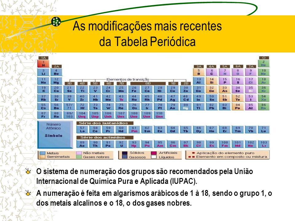 As modificações mais recentes da Tabela Periódica