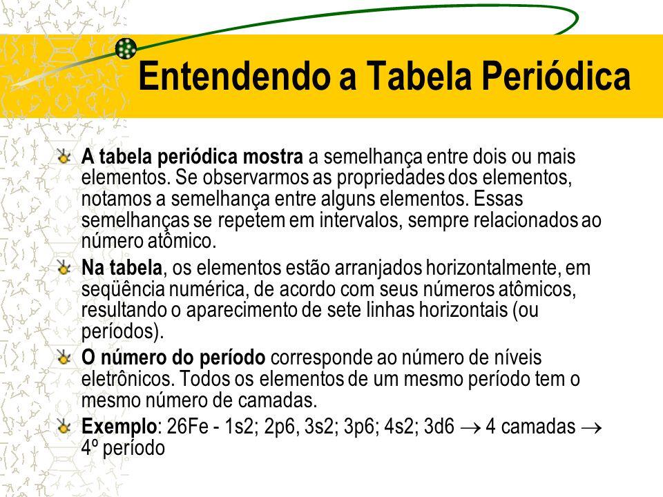 Entendendo a Tabela Periódica