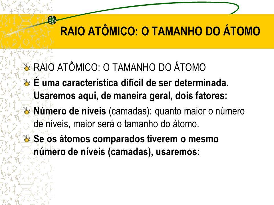 RAIO ATÔMICO: O TAMANHO DO ÁTOMO