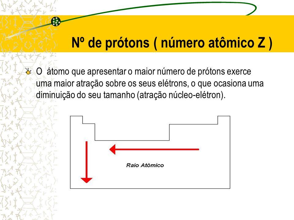 Nº de prótons ( número atômico Z )