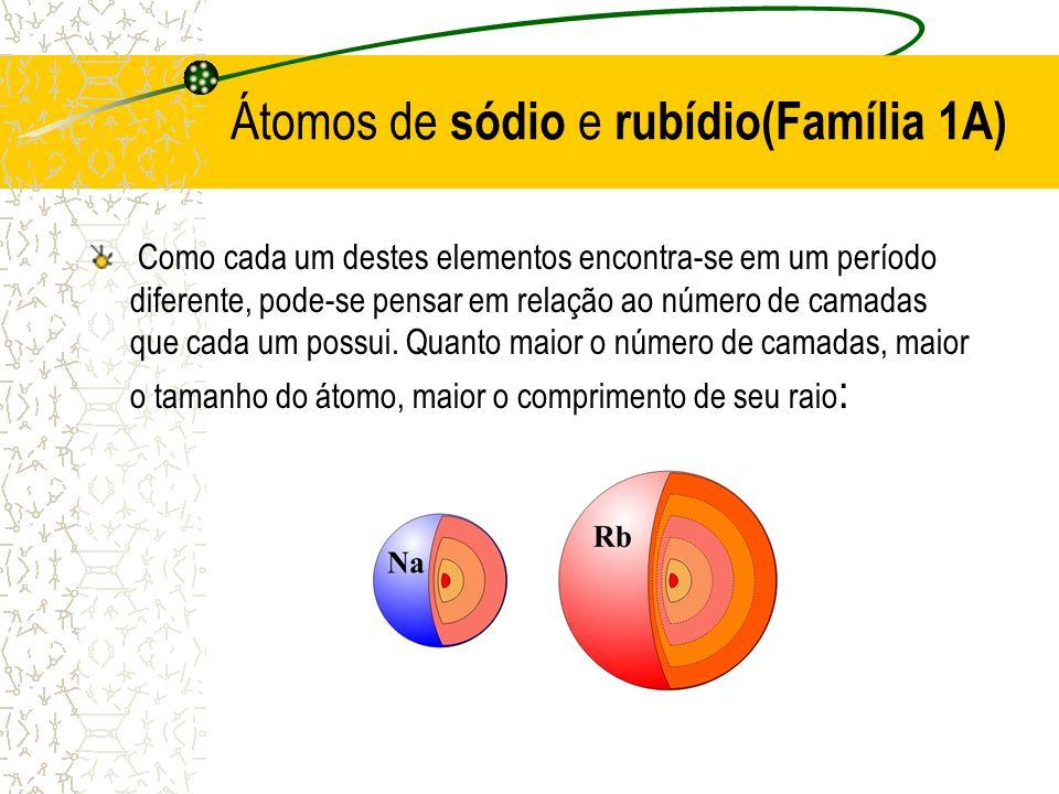 Átomos de sódio e rubídio(Família 1A)