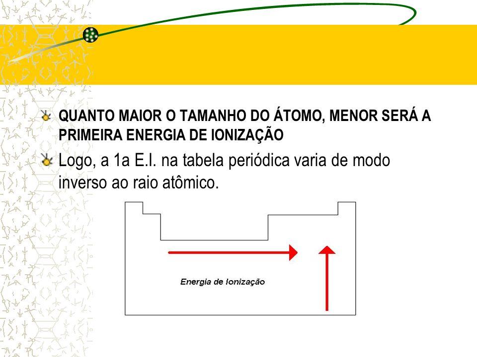 QUANTO MAIOR O TAMANHO DO ÁTOMO, MENOR SERÁ A PRIMEIRA ENERGIA DE IONIZAÇÃO