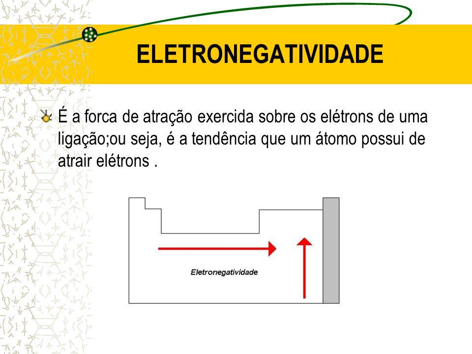 ELETRONEGATIVIDADE É a forca de atração exercida sobre os elétrons de uma ligação;ou seja, é a tendência que um átomo possui de atrair elétrons .