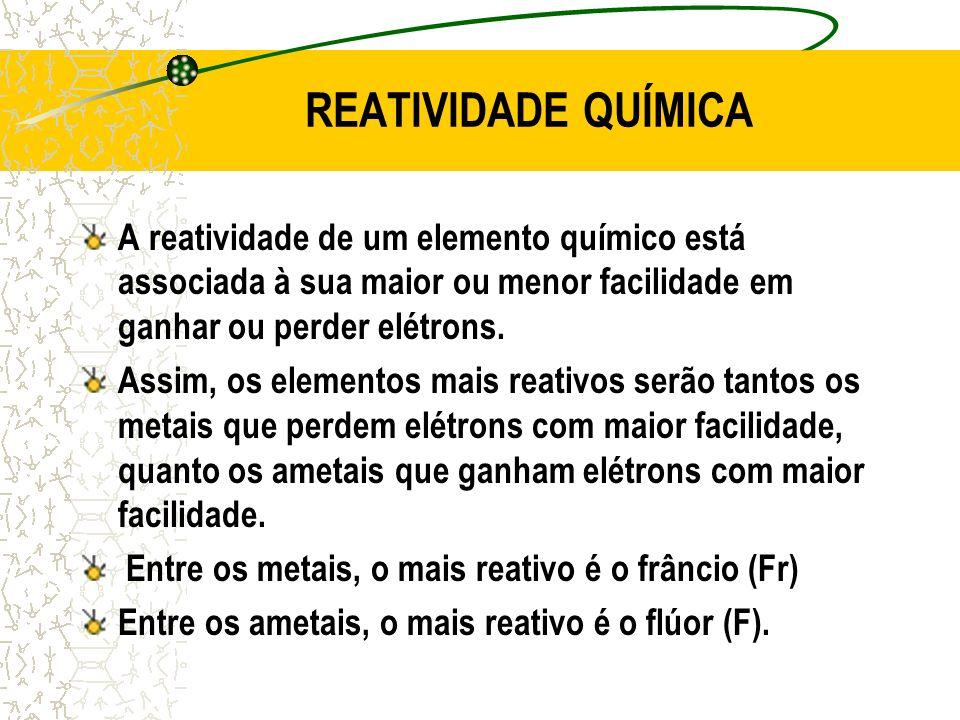 REATIVIDADE QUÍMICA A reatividade de um elemento químico está associada à sua maior ou menor facilidade em ganhar ou perder elétrons.